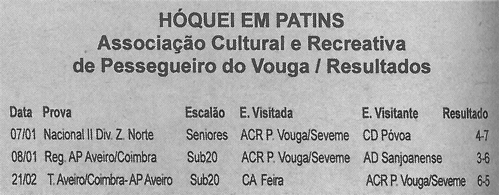 BV-2.ªjan.'17-p.2-Hóquei em Patins : Associação Cultural e Recreativa de Pessegueiro do Vouga : resultados.jpg