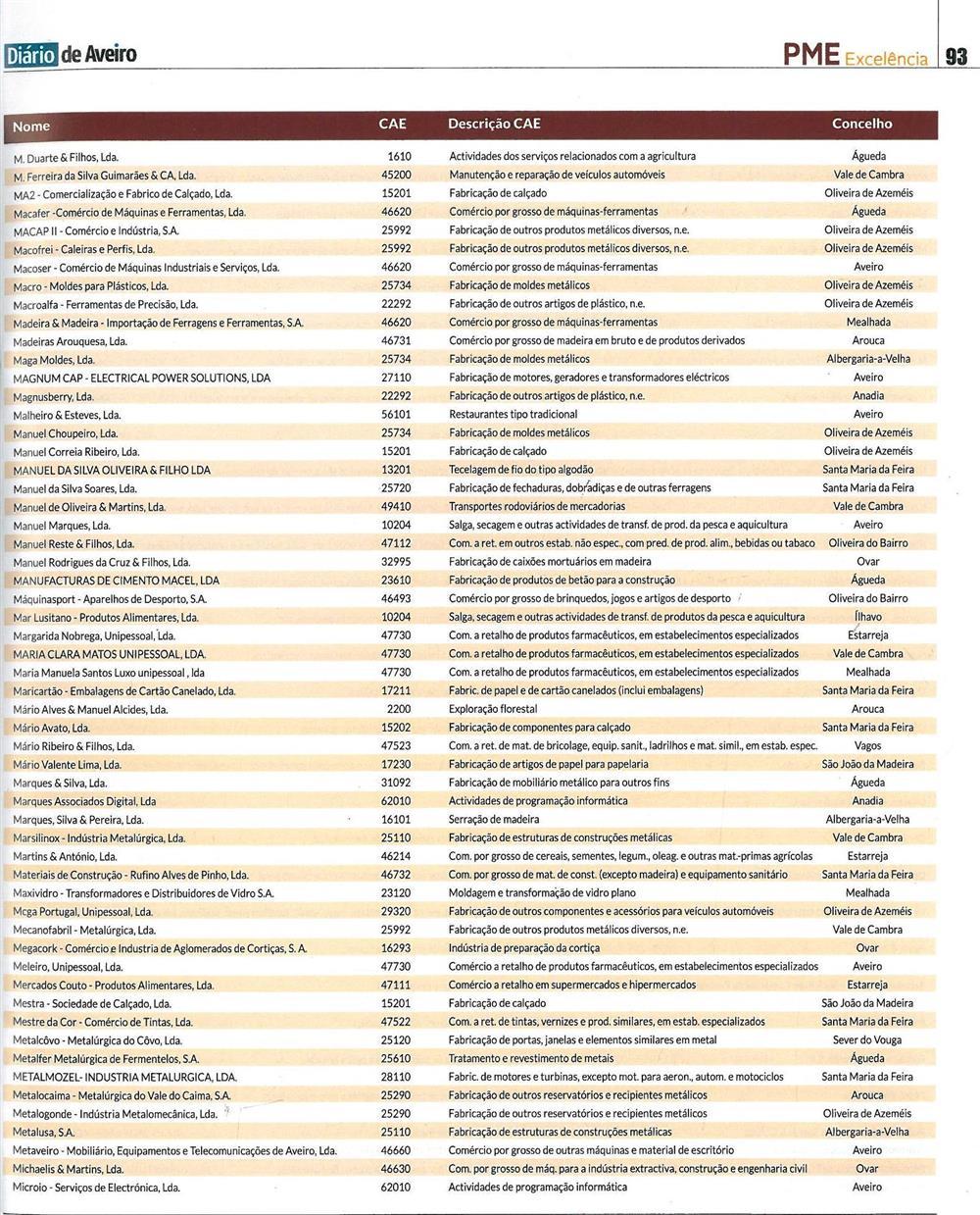 DA-06jun.'18-sup.PME-p.93-PME Excelência [6.ª parte de sete] : empresas distinguidas como PME Excelência no distrito de Aveiro em 2018.jpg