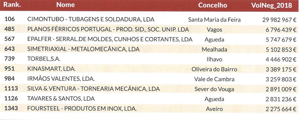 DA-01dez.'19,sup.1500MaioresEmpresas,p.106-Silva e Ventura.jpg
