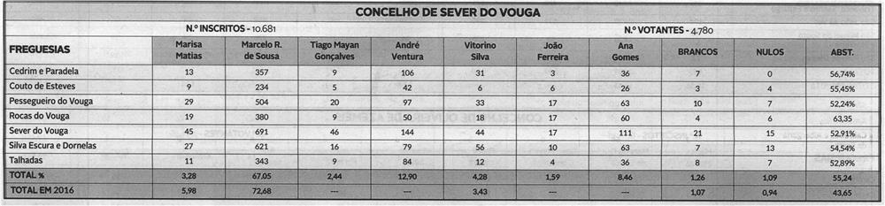 DA-25jan.'21-p.14-Eleições PR'21 : Concelho de Sever do Vouga.jpg