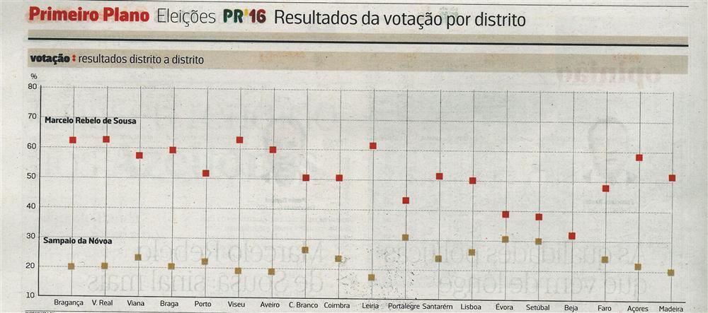 JN-25jan.'16-p.16-Primeiro Plano : Eleições PR'16 : resultados da votação por distrito : votação : resultados distrito a distrito.jpg