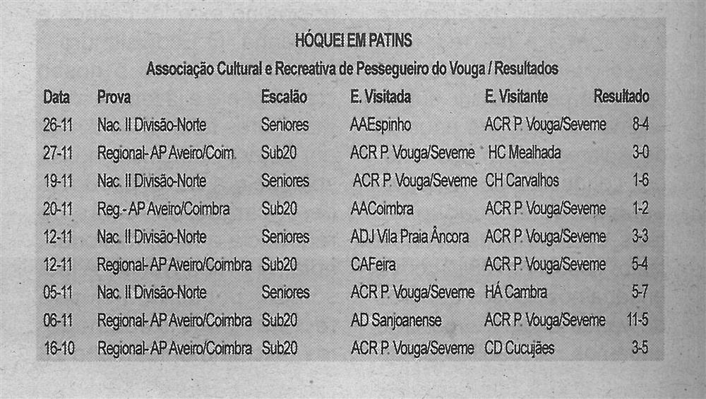 BV-1.ªdez.'16-p.4-Hóquei em patins : Associação Cultural e Recreativa de Pessegueiro do Vouga.jpg