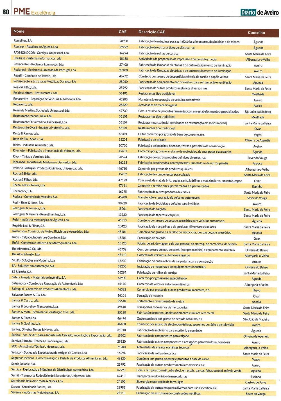 DA-27maio'17-sup.PME Aveiro,p.80-PME Excelência : empresas distinguidas como PME Líder no distrito de Aveiro em 2017.jpg