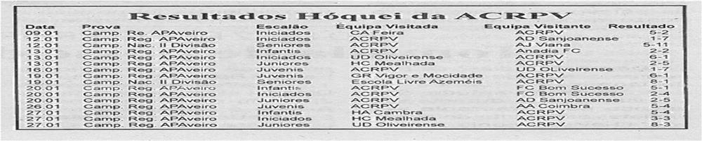 BV-1ªfev13-p6-Resultados hóquei da ACRPV