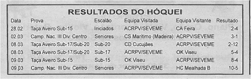 BV-2ªmar'14-p4-Resultados do hóquei