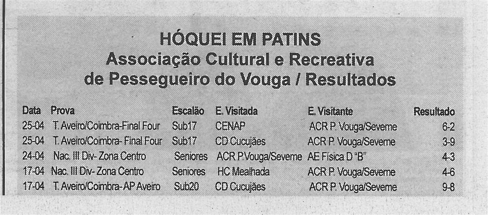 BV-1.ªmaio'16-p.2-Hóquei em Patins : Associação Cultural e Recreativa de Pessegueiro do Vouga : resultados.jpg