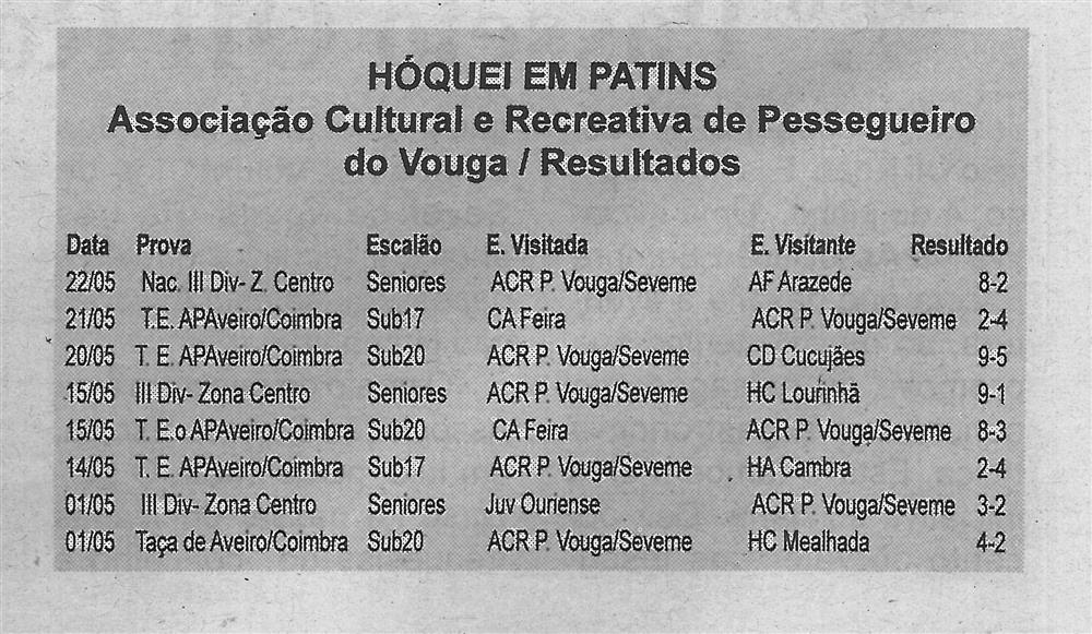 BV-1.ªjun.'16-p.4-Hóquei em patins : Associação Cultural e Recreativa de Pessegueiro do Vouga : resultados.jpg