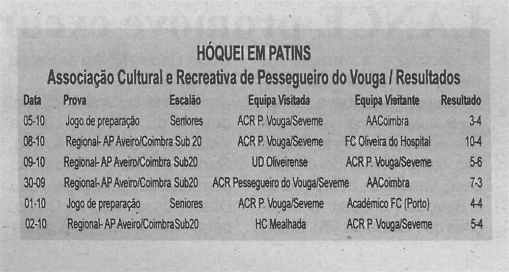 BV-2.ªout.'16-p.3-Hóquei em patins : Associação Cultural e Recreativa de Pessegueiro do Vouga : resultados.jpg