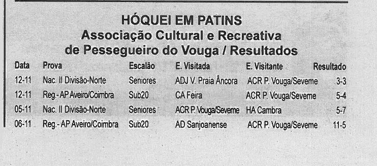 BV-2.ªnov.'16-p.15-Hóquei em patins : Associação Cultural e Recreativa de Pessegueiro do Vouga : resultados.jpg