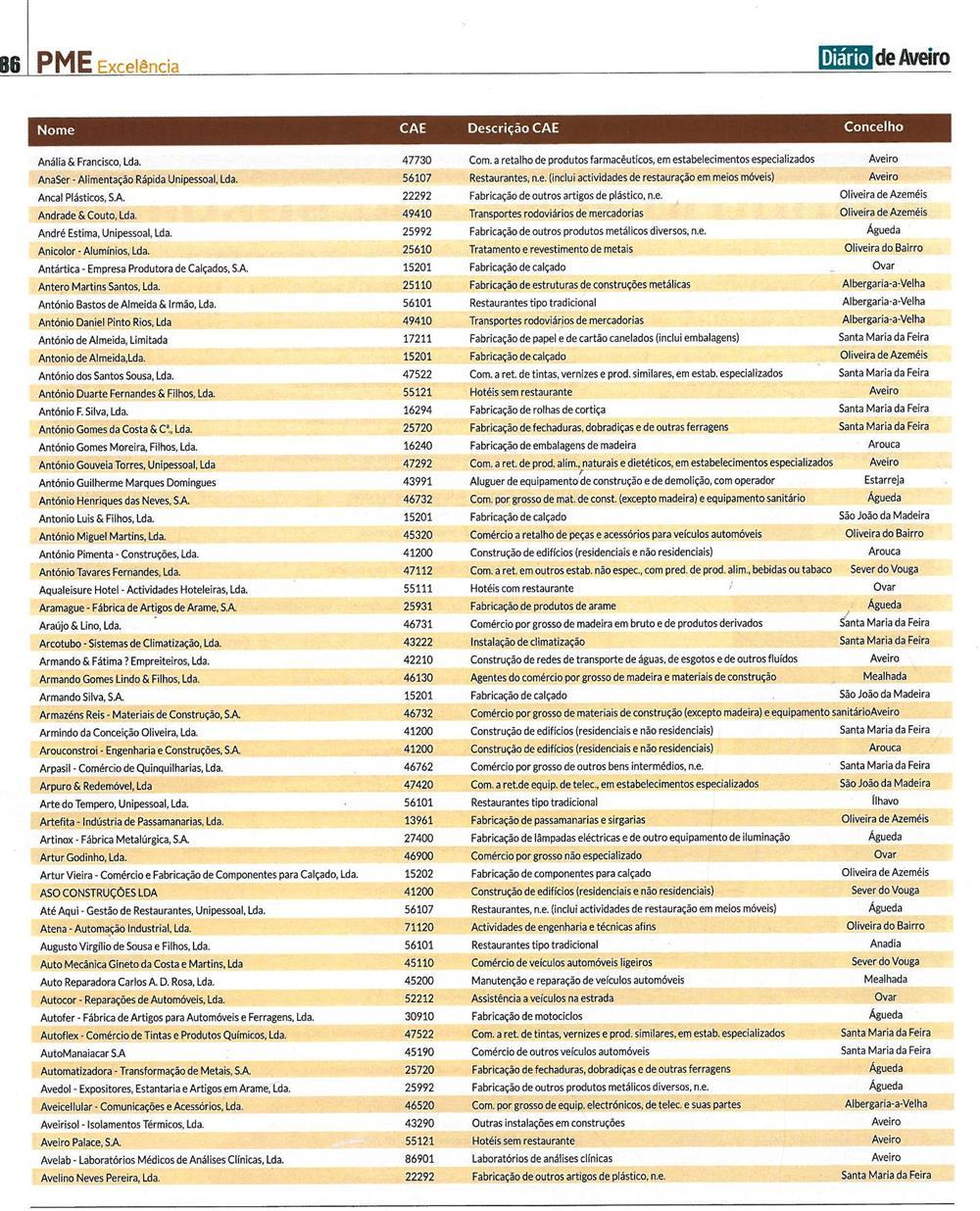 DA-06jun.'18-sup.PMEp.86-PME Excelência [4.ª parte de sete] : empresas distinguidas como PME Excelência no distrito de Aveiro em 2018.jpg