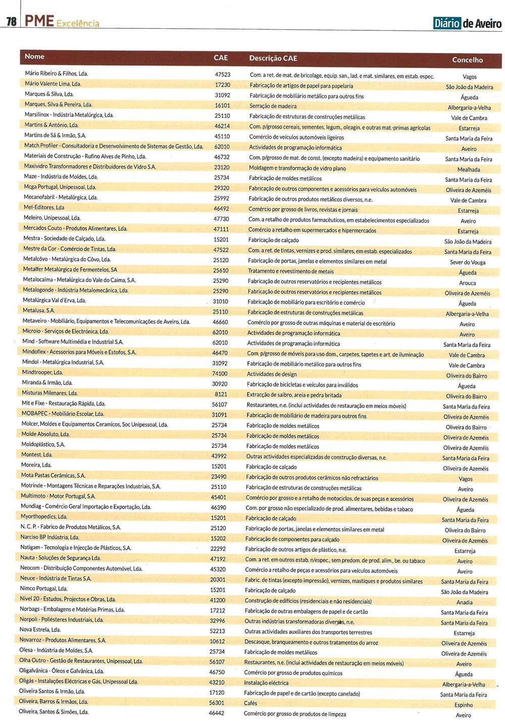 DA-27maio'17-sup.PME Aveiro,p.78-PME Excelência : empresas distinguidas como PME Líder no distrito de Aveiro em 2017.jpg