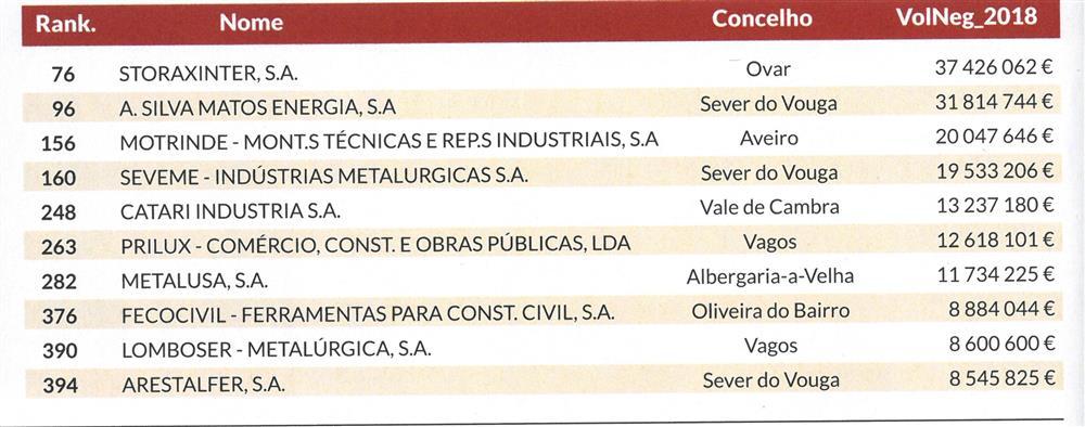 DA-01dez.'19,sup.1500MaioresEmpresas,p.116-A. Silva Matos Energia[,] Seveme [e] Arestalfer.jpg